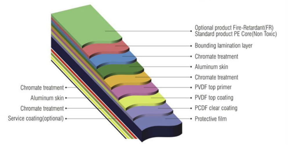 900 x 1800mm ACP Profile 18 Decorative Panel Unframed