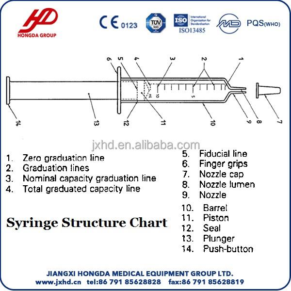 Sterile Hypodermic Syringes for Single Use