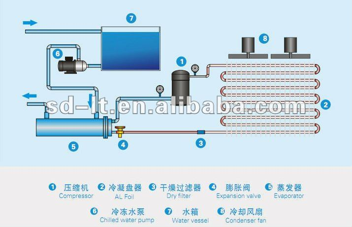 Air Conditioning Systems: Water Chiller Air Conditioning Systems