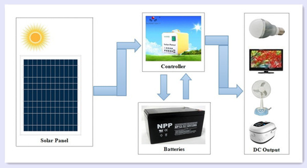 High quality!! complete solar panel system for sale solar power system for home TY-055A