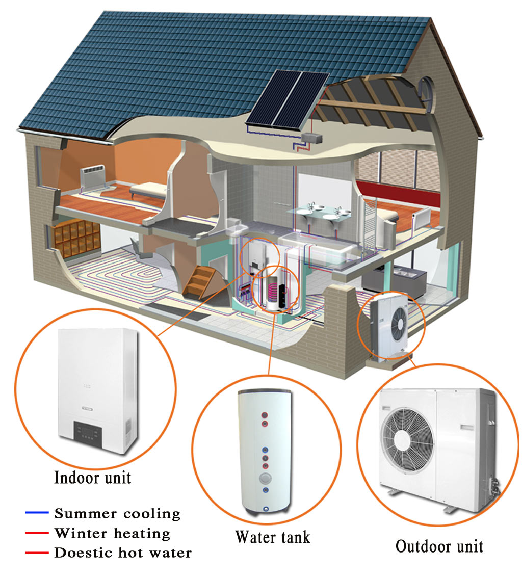 whole house heating systems