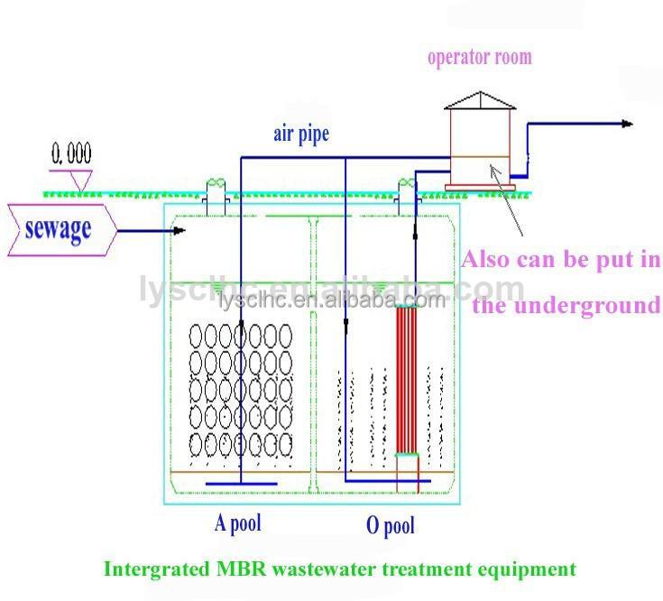 Mini Wastewater Treatment Plant : Espana small sewage treatment plant mini