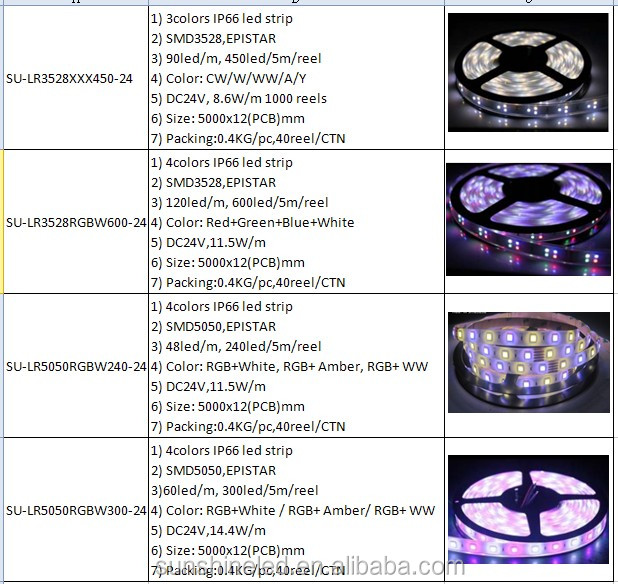 2014 Non Waterproof RGB Smd 5050 dimmable led strip driver