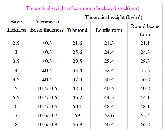 Standard Steel Checkered Plate Sizes For Sale Buy
