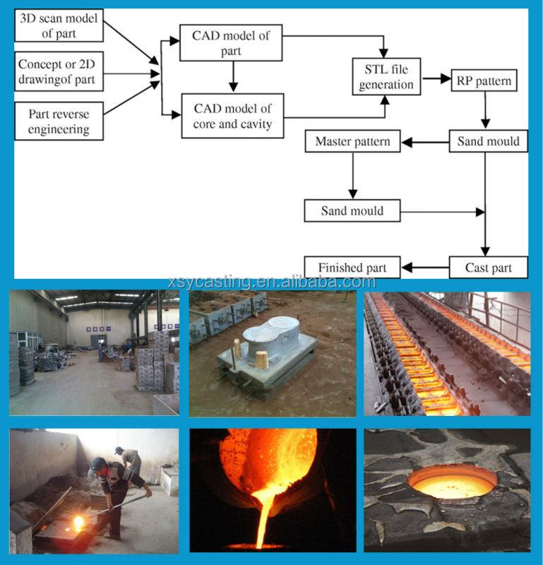 iron casting parts