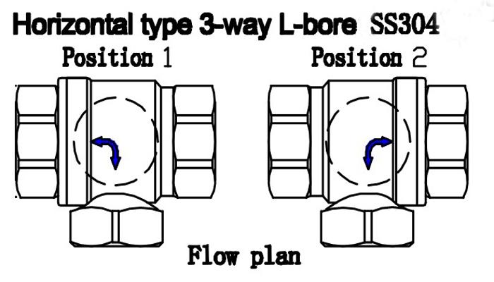 aliexpress com   buy 3 way motorized valve 3  4 u0026 39  u0026 39  l type stainless steel 304 dc12v or dc24v