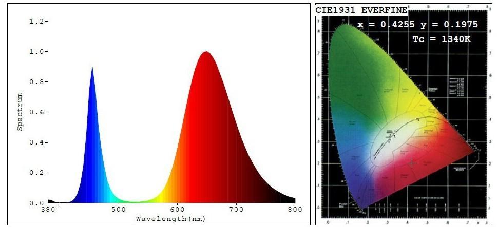 Full spectrum 380nm~840nm