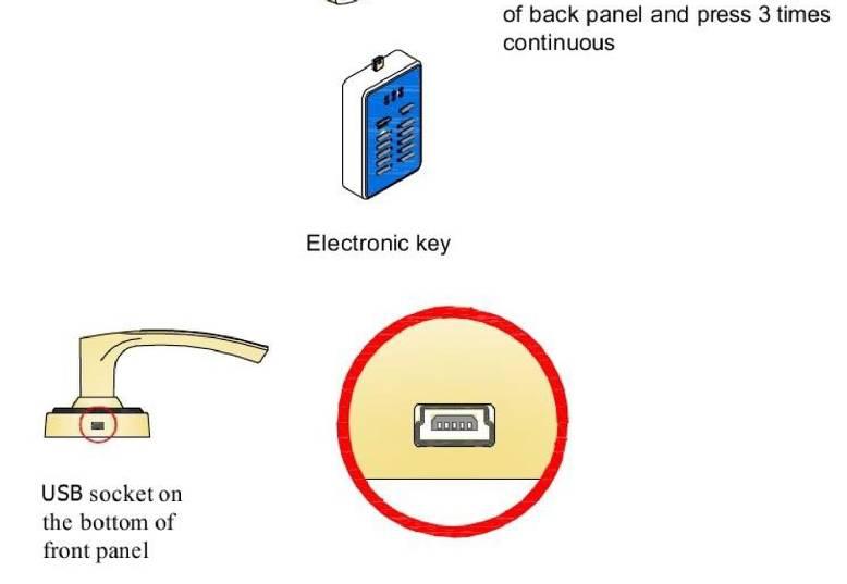 électroniques de haute ménage. numérique. verrou de la carte à puce