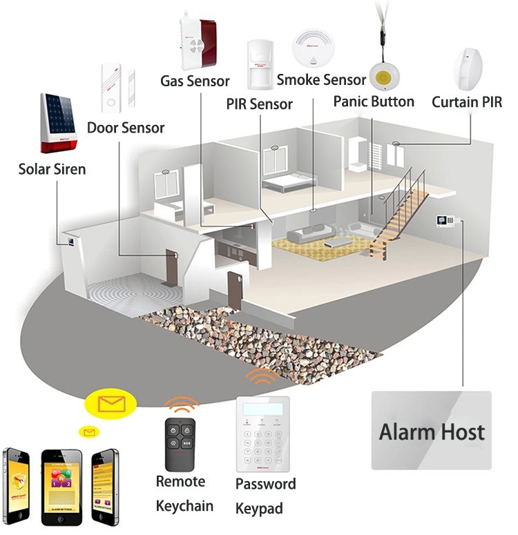 wireless gsm sms home security alarm system fire smoke alarm alert ebay. Black Bedroom Furniture Sets. Home Design Ideas