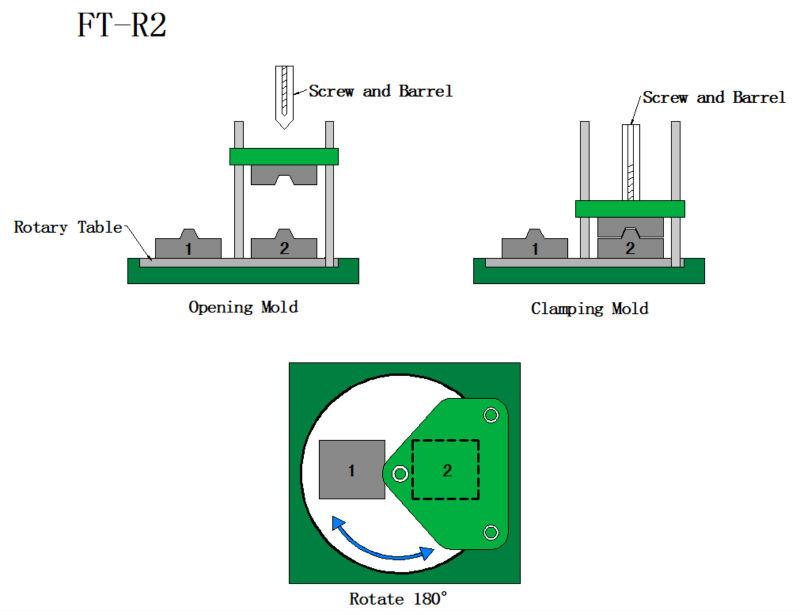 FT-R2