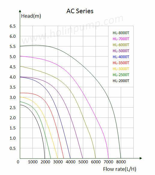 mini motor / submersible motor / motor 12v HL-2000T