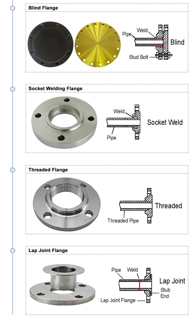 blind-flange-weight