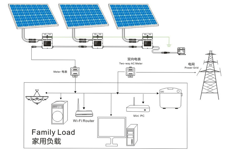 SMA Sunny Boy Storage System likewise PERC Solar Cell Technology Gaining Ground In 2014 likewise Solar pv in addition Design Services in addition Ac System Schematic. on solar pv schematic