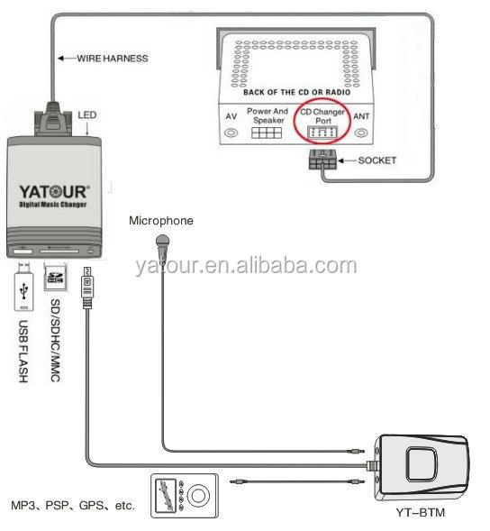 bluetooth USB diagram new