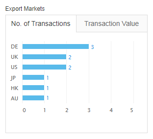 Export Markets.png