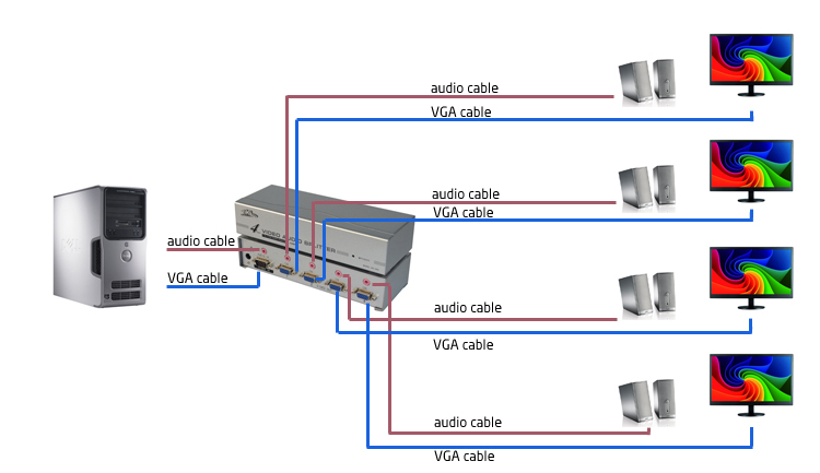 bộ chia vga 1 ra 4 EKL, bộ chia vga 4 cổng loại 250hz