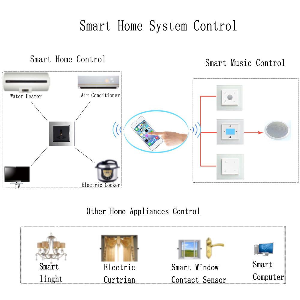 New Design Wifi Smart Home Automation System For Touch Light Switch ...