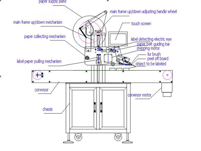 Diagram of labeling machine free car wiring diagrams oval bottle labelling machine private label machine labeling machine rh alibaba com microscope diagram printable water cycle diagram ccuart Images