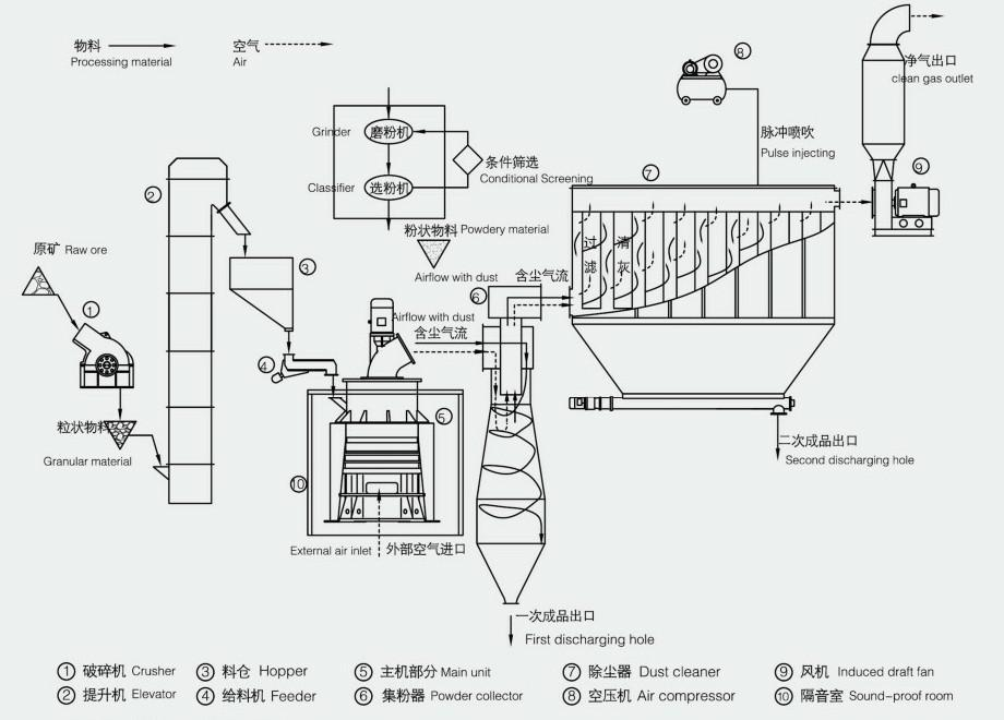 micronized pumice powder making machine price flow