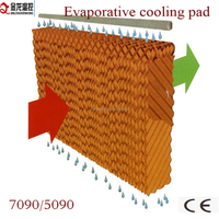 evaporative cooler controller for poultry house cooling system