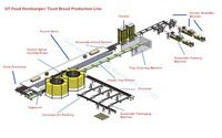 automatic bread making production line