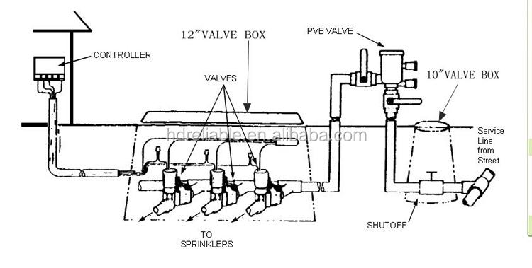 Irrigation Solenoid Valves Solenoid Valves For Water
