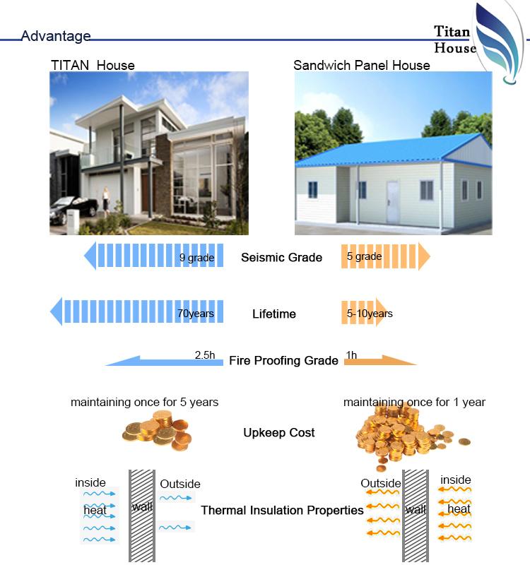 New Zealand Standard Cold Formed Steel Framing Kitset Scalene Houses ...