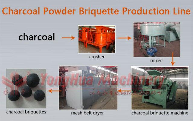 Different output briquettes shape charcoal briquetting machine coal briquetting machine price with CE