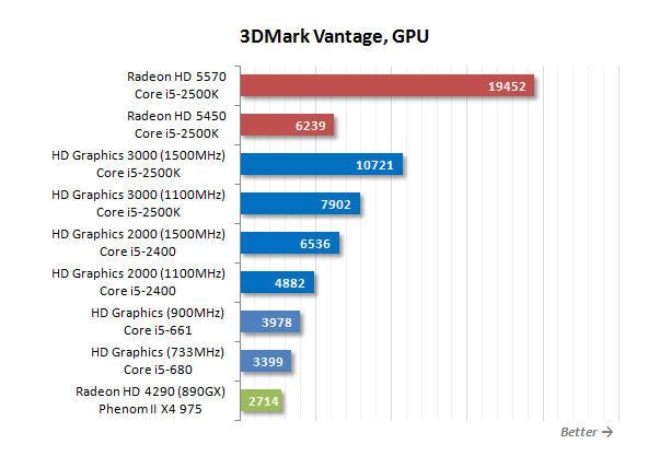Автоматические Драйвера Для Видеокарты Intel