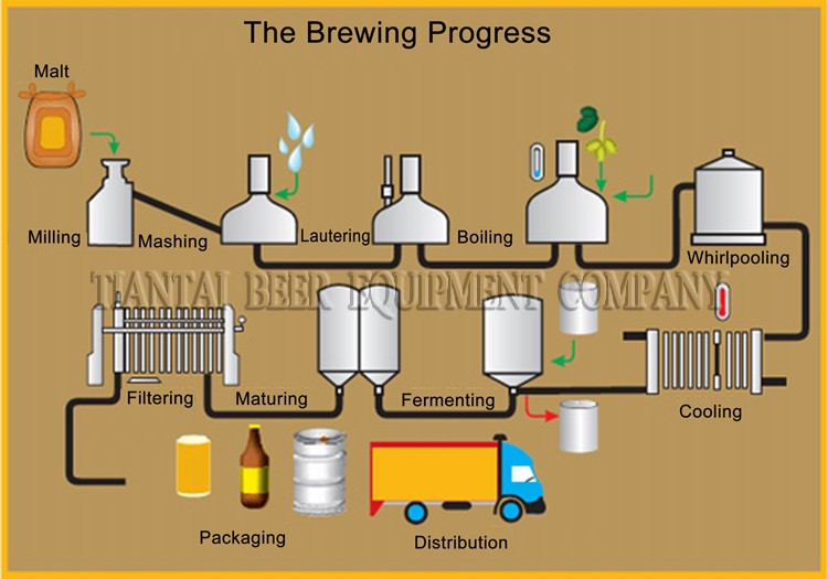 generic design of beverage plant Low minimum order quantities for new beverage project filling our small scale bottling plant is capable to fill various beverages contact us for more info.