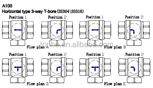 A100 CR2 02 DN15 3-way horizontal electric motorised 3way motorized valves