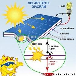 30w Solar Panel 18v