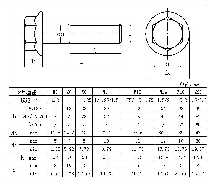 hex flange bolts grade 4 8 6 8 8 8 10 9 12 9