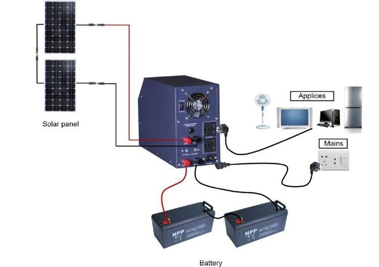 Panneaux Solaires Prix Best Sump Pump Operation Kit With Panneaux