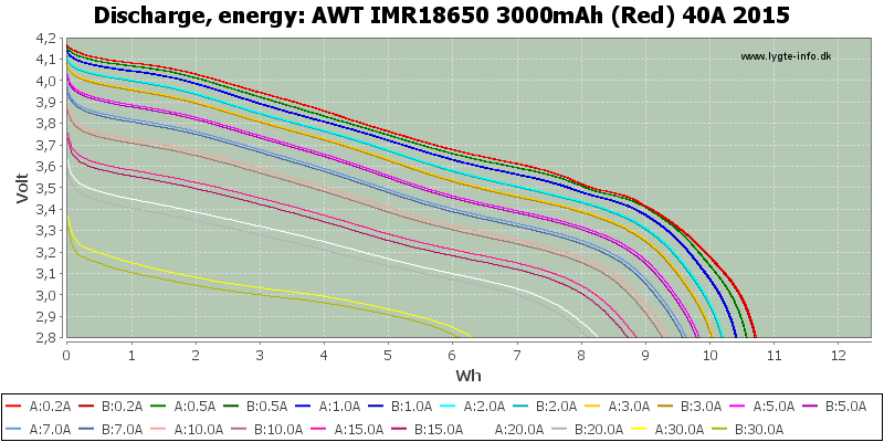 AWT%20IMR18650%203000mAh%20(Red)%2040A%202015-Energy.png
