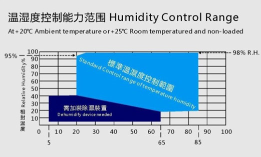 ASLi Brand Temperature humidity climatic chamber price/Temperature humidity environmental test instrument/test equipment