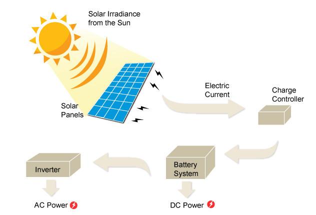 solar-panel-diagram1