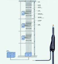 Nnd Nishi Buy Branch Cables Product On Alibaba Com