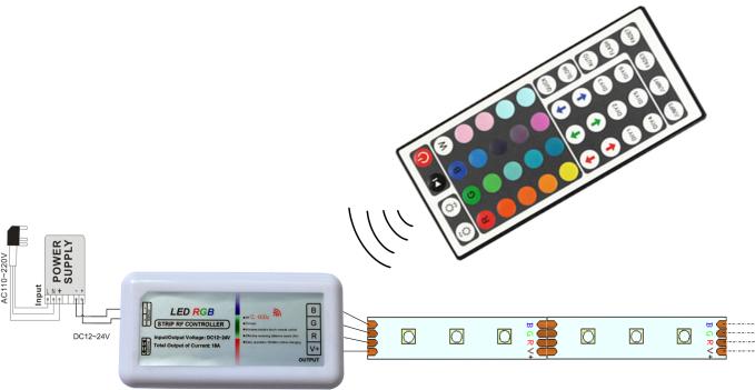12A DC12V/144W 24V/288W RF 44 Key RGB Controller