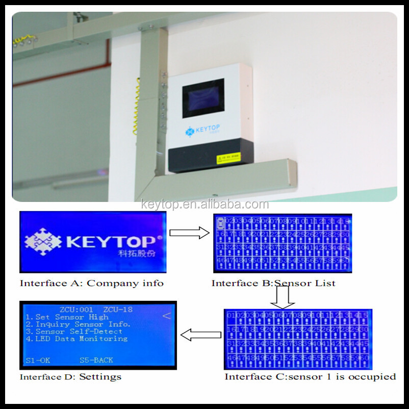 KEYTOP intelligent parking guidance systems with node controller supporting 60 ultrasonic sensors