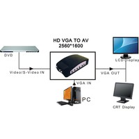Composite RCA to VGA / AV to VGA Converter (Connect standard AV / RCA player to PC Screen)