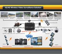 Vehicle surveillance HD 3G WIFI GPS G-Sensor Mini size Internet share Hard Disk 8/4Ch 1080P Vehicle Digital Video Recorder