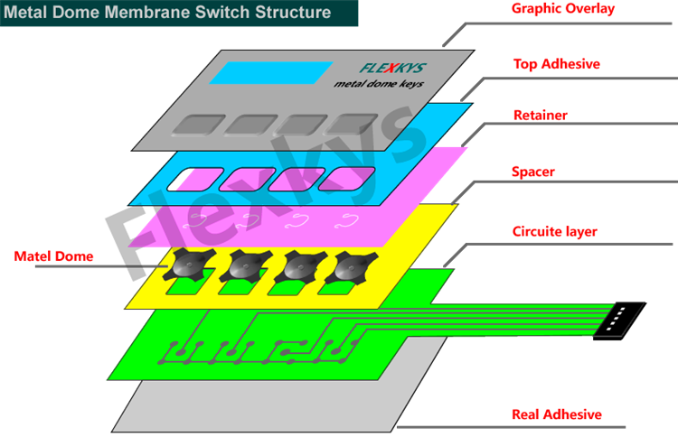 membrane switch spacers
