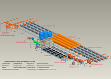 Full-automatic AAC block production line,autoclaved aerated concrete block production line,AAC block making plant