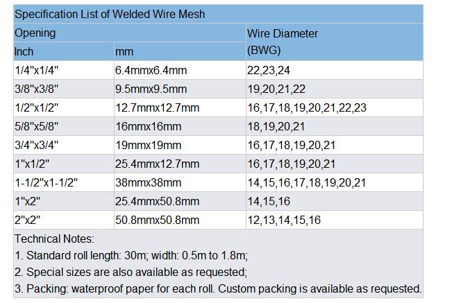 Fancy Standard Welded Wire Mesh Sizes Adornment - Schematic Diagram ...