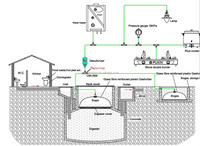 PUXIN 10M3 Practical Family Use Biogas System, Renewable and Environment-friendly Energy