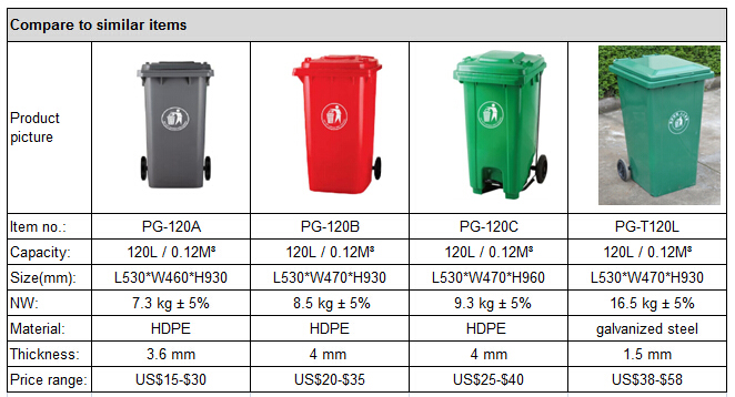 120 litres en plastique poubelle avec p dale automatique - Precio de contenedor ...