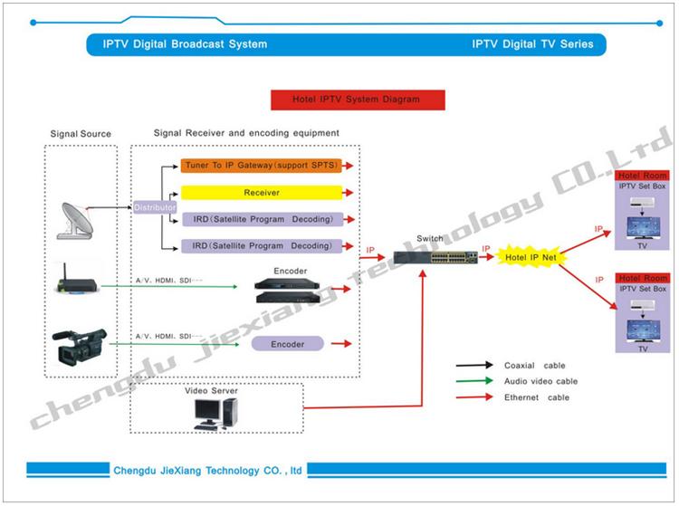 we provide IPTV system below.png