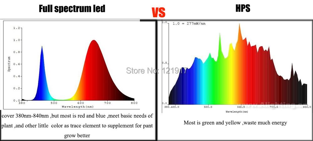Diy Led Grow Light Kit 100w Full Spectrum Led Driver