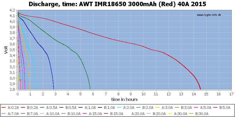 AWT%20IMR18650%203000mAh%20(Red)%2040A%202015-CapacityTimeHours.png
